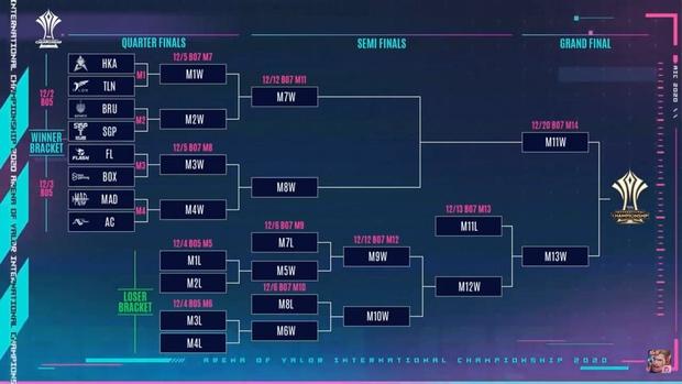 Vòng bảng AIC 2020 khép lại: Team Flash sẽ có cuộc nội chiến đầy duyên nợ cùng BOX Gaming, Saigon Phantom đối đầu Buriram United ở Tứ kết - Ảnh 5.