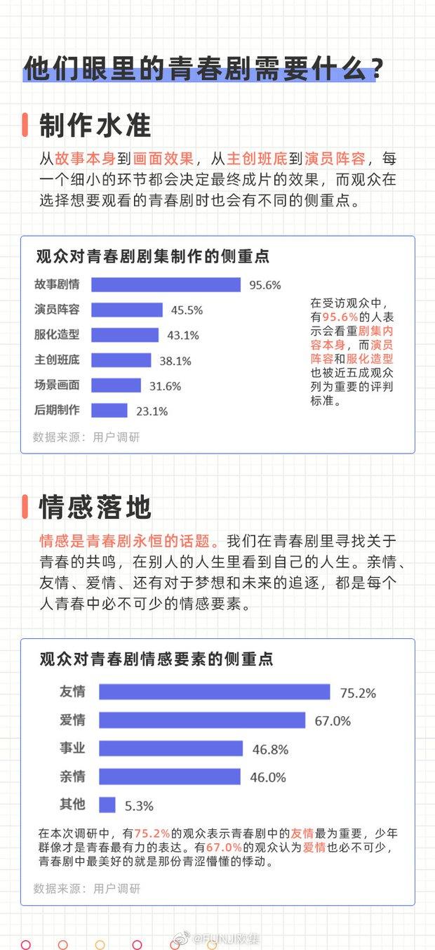 Trang tin xứ Trung tung BXH phim thanh xuân: Lý Lan Địch rủ Trương Tân Thành thống trị mảng vườn trường - Ảnh 1.