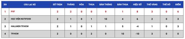 Học viện Nutifood thắng huỷ diệt 9-0 ở VCK U17 Cúp quốc gia 2020 - Ảnh 9.