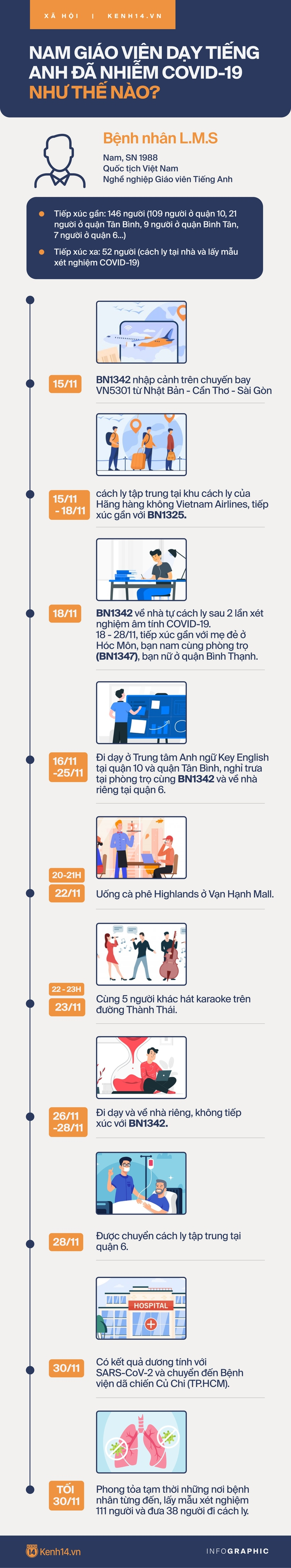 Infographic: Nam giáo viên dạy Tiếng Anh đã nhiễm COVID-19 như thế nào? - Ảnh 1.