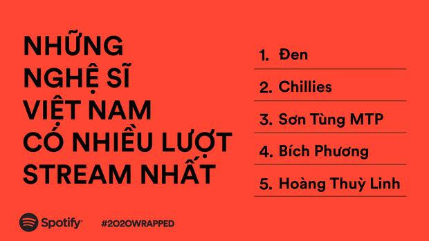 BLACKPINK và BTS thống trị Spotify Việt Nam năm 2020, không bất ngờ khi Sơn Tùng M-TP thất thế lượt stream trước Đen Vâu và Chillies - Ảnh 4.