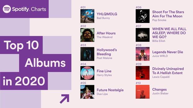 Taylor Swift, BTS, Billie Eilish có mặt trong top streaming toàn cầu của Spotify năm 2020 nhưng nhân vật đứng nhất mới gây bất ngờ - Ảnh 10.