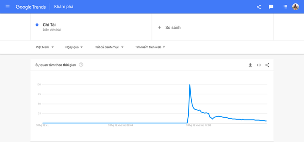 Từ khoá Chí Tài lọt top với hơn 2 triệu lượt tìm kiếm trên Google - Ảnh 2.