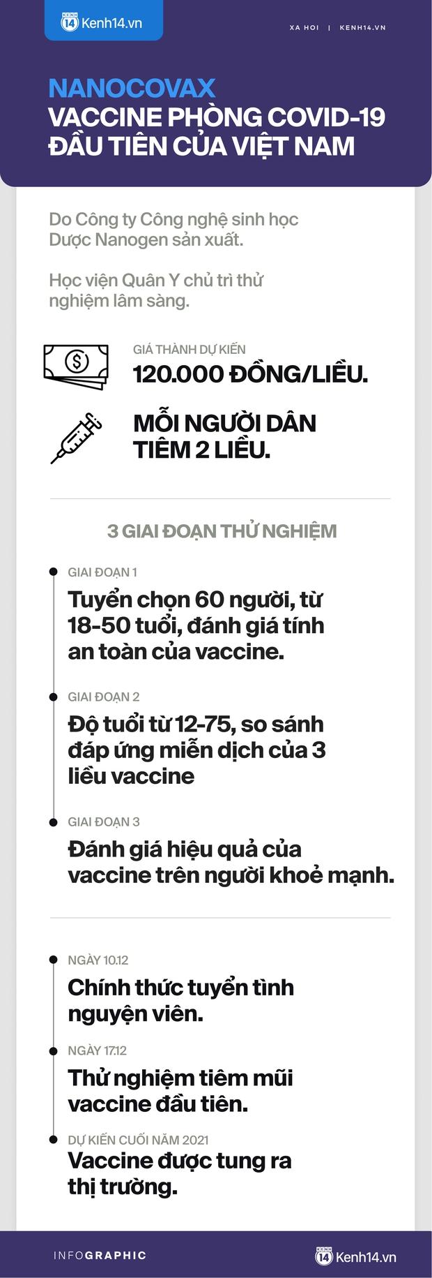 Toàn cảnh: Những điều bạn cần biết về vaccine phòng Covid-19 đầu tiên của Việt Nam - Ảnh 8.