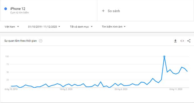 Nhìn từ xu hướng tìm kiếm Google, người Việt càng ngày càng thích iPhone? - Ảnh 3.