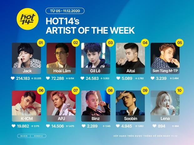Sơn Tùng M-TP lần đầu cạnh tranh ngôi vương Top 10 Artist HOT14 của Jack nhưng chưa bất ngờ bằng nữ nghệ sĩ vừa kết hợp cùng K-ICM - Ảnh 1.