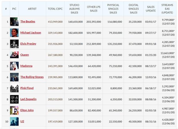 Top 10 nghệ sĩ có doanh số bán chạy nhất mọi thời đại chỉ có 1 đại diện nữ, không hổ danh Nữ hoàng nhạc Pop đi tour thần sầu! - Ảnh 2.