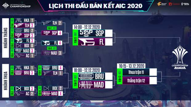 AIC 2020 - MAD Team vs Buriram United Esports: Đây chắc là trận đấu cân chằn chặn chưa từng thấy trong lịch sử Liên quân Mobile thế giới - Ảnh 1.