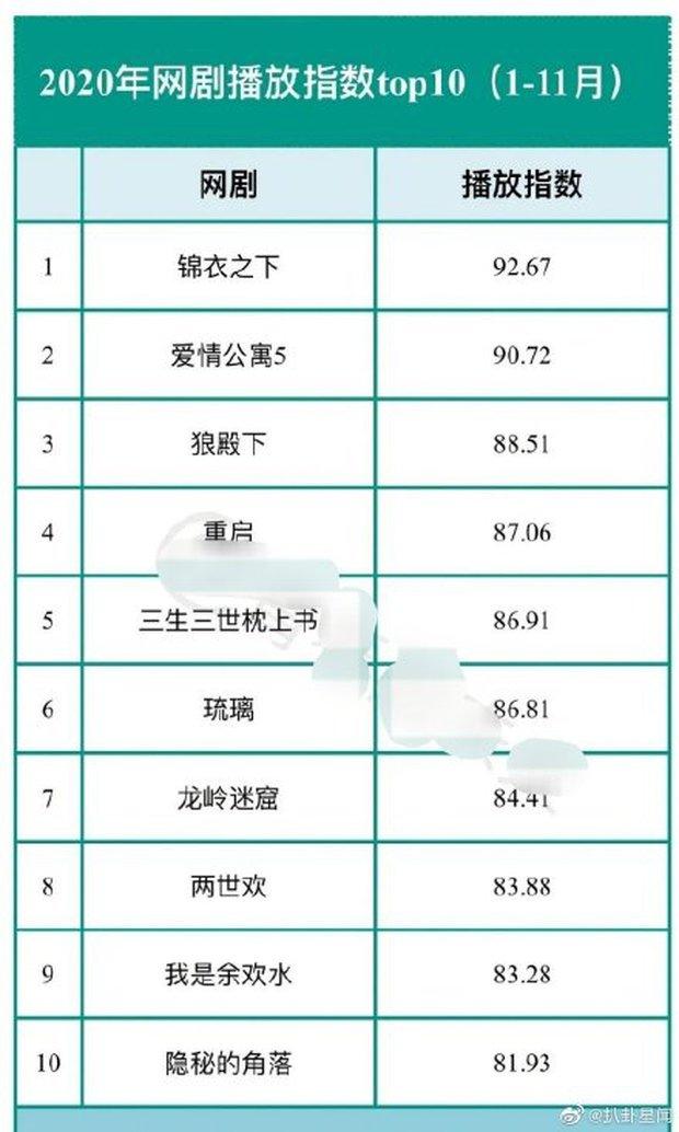 Top 10 phim Hoa ngữ có chỉ số cao nhất 2020: Lang Điện Hạ mới chiếu đã lọt top 3, quán quân gây sốc toàn tập - Ảnh 7.