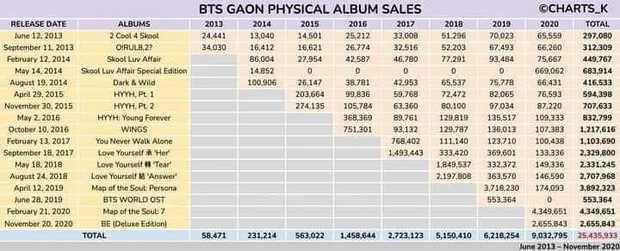 Doanh số album của 15 công ty Kpop năm 2020: Mình BTS giúp Big Hit đứng đầu, BLACKPINK và đàn em mới debut cân trọn YG - Ảnh 2.