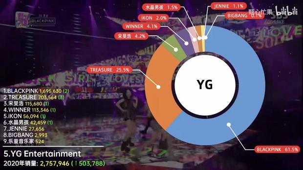 Doanh số album của 15 công ty Kpop năm 2020: Mình BTS giúp Big Hit đứng đầu, BLACKPINK và đàn em mới debut cân trọn YG - Ảnh 8.