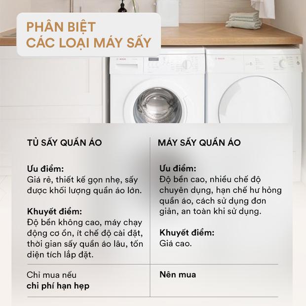 Góc chị em low-tech: Kinh nghiệm chọn mua máy sấy quần áo - Ảnh 1.