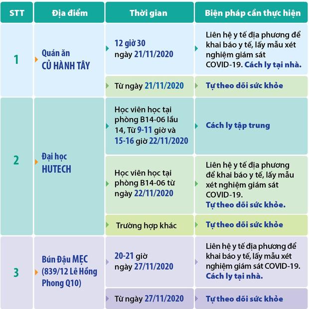 TP.HCM cập nhật 3 địa điểm liên quan các ca Covid-19 mới: Những ai từng đến đây cần liên hệ ngay cơ quan y tế - Ảnh 1.