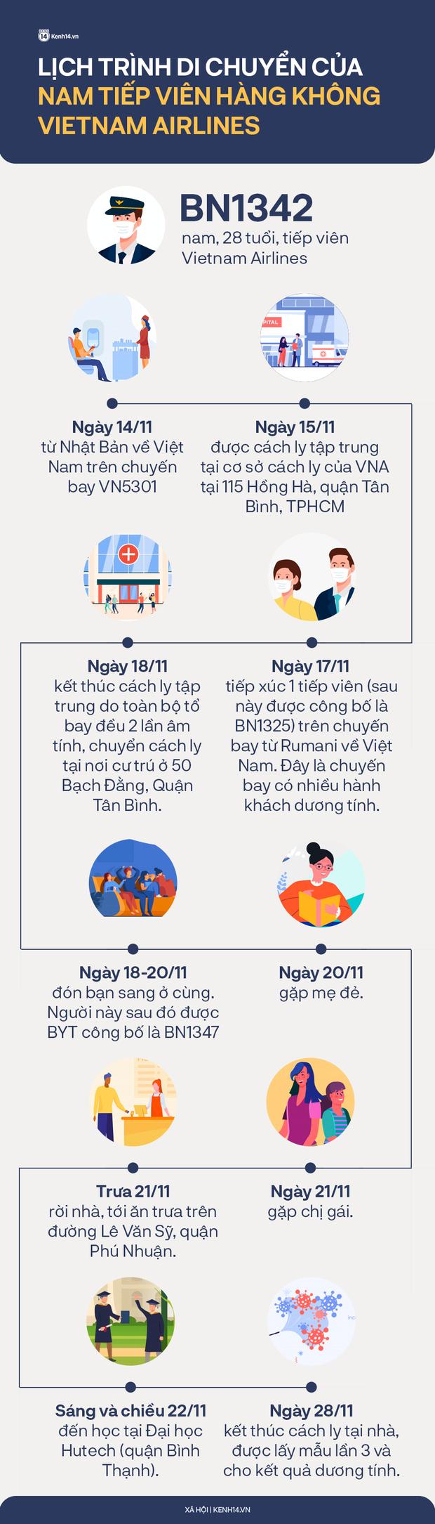 INFOGRAPHIC: Toàn bộ lịch trình của nam tiếp viên Vietnam Airlines từ lúc sai phạm trong khu cách ly tập trung đến khi phát hiện mắc Covid-19 - Ảnh 1.