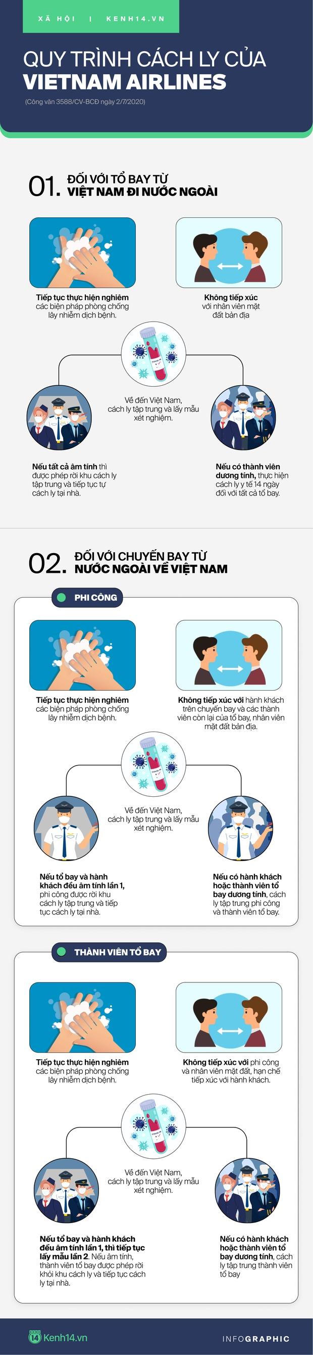INFOGRAPHIC: Quy trình cách ly tổ bay của Vietnam Airlines - Ảnh 1.