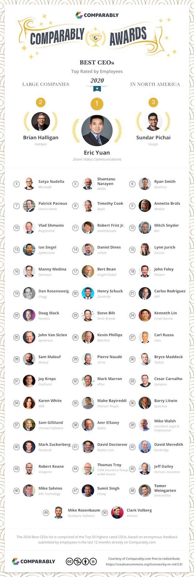 Top CEO công nghệ được lòng nhân viên nhất thế giới: Sếp Facebook và Amazon gây bất ngờ lớn! - Ảnh 1.