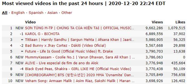 Chúng Ta Của Hiện Tại sau 12 tiếng: #1 Việt Nam, #1 Châu Á, #1 thế giới nhưng thành tích của Sơn Tùng M-TP đang ngày càng đi xuống? - Ảnh 4.