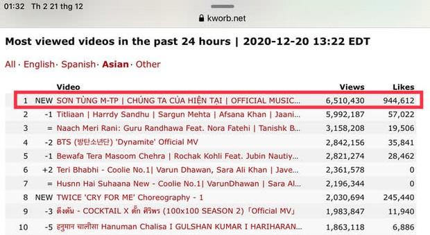 Bão chính thức đổ bộ: Sơn Tùng M-TP leo thẳng top 1 trending YouTube và #1 Châu Á sau 5 giờ lên sóng - Ảnh 5.