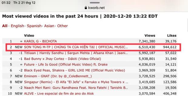 Bão chính thức đổ bộ: Sơn Tùng M-TP leo thẳng top 1 trending YouTube và #1 Châu Á sau 5 giờ lên sóng - Ảnh 6.