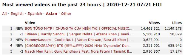 Sau 24h ra mắt, Chúng Ta Của Hiện Tại vẫn thuộc top MV khủng của Vpop nhưng lại hụt hơi so với các sản phẩm trước của Sơn Tùng M-TP - Ảnh 6.