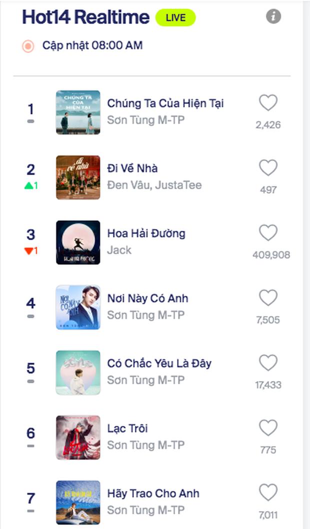 Bão chính thức đổ bộ: Sơn Tùng M-TP leo thẳng top 1 trending YouTube và #1 Châu Á sau 5 giờ lên sóng - Ảnh 7.