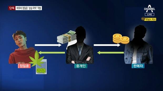 Choáng váng số tiền nam idol đình đám Ilhoon (BTOB) đốt để mua cần sa suốt 4 năm qua - Ảnh 3.