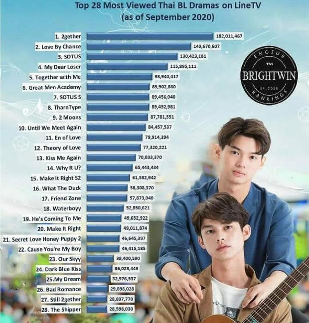 Một năm 2020 cực đã của đam mỹ châu Á: Thái Lan vẫn xưng vương, Hàn - Nhật đuổi sát nút, cơ hội nào cho Việt Nam cùng đua? - Ảnh 2.