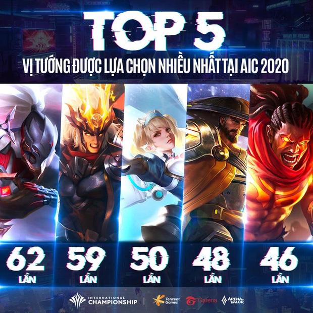 Top 5 tướng được yêu thích nhất tại AIC 2020: Toàn tướng tủ của AOG - Ảnh 1.