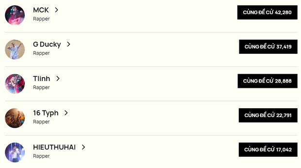 Bất ngờ khi MCK nhận lượt đề cử dẫn trước GDucky và Tlinh; 2 trai đẹp 16 Typh và HIEUTHUHAI cạnh tranh gay gắt tại WeChoice 2020 - Ảnh 2.