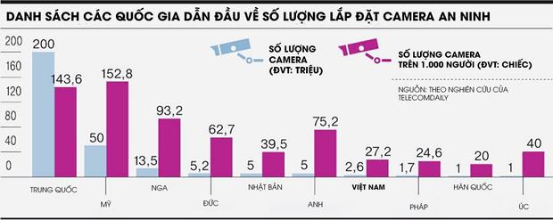 Việt Nam lọt vào top các quốc gia có nhiều camera an ninh nhất thế giới - Ảnh 2.