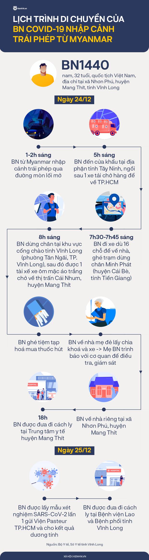Lịch trình di chuyển phức tạp của BN Covid-19 nhập cảnh trái phép từ Myanmar: Ngồi thùng xe tải từ cửa khẩu về TP.HCM, đi qua 4 tỉnh thành - Ảnh 1.