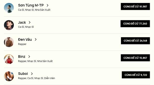 Sơn Tùng M-TP thâu tóm đề cử tại WeChoice ở 2 hạng mục, Jack chịu phận về nhì, đến Binz hot thế cũng không làm lại - Ảnh 2.