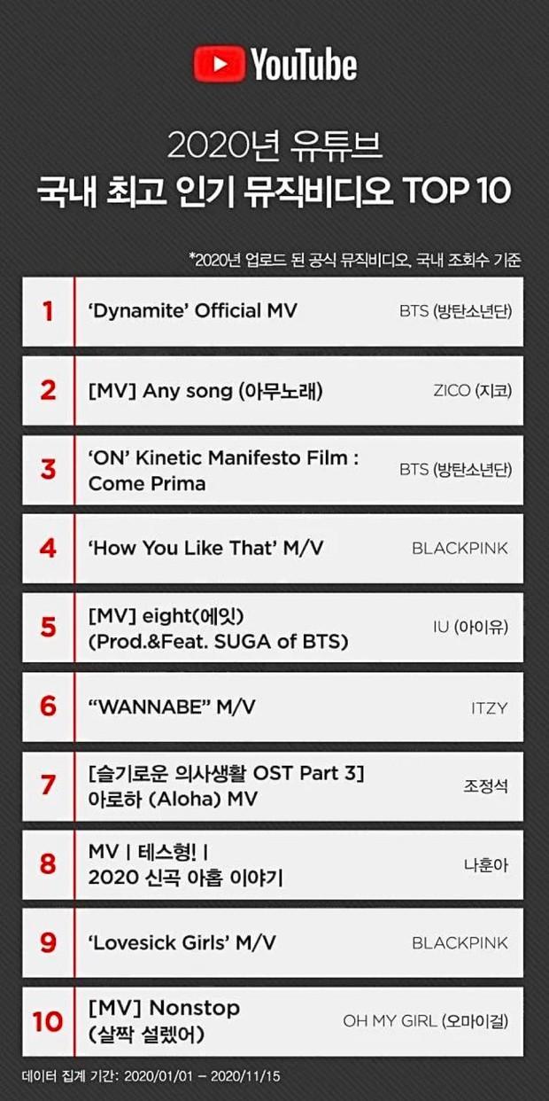 10 MV được dân Hàn cày nhiều nhất 2020: BTS và Zico xếp trên BLACKPINK, TWICE vắng mặt đầy bất ngờ - Ảnh 1.