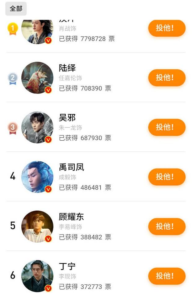 Tiêu Chiến dẫn đầu bình chọn Giải thưởng Truyền hình Trung Quốc, số phiếu gấp 10 lần Nhậm Gia Luân - Ảnh 2.