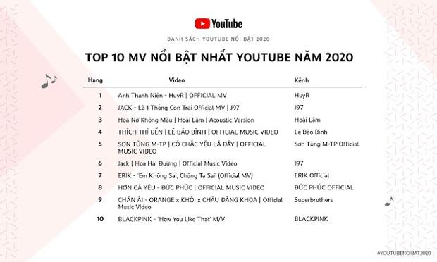 Sơn Tùng M-TP, BLACKPINK đều góp mặt, Jack có tới 2 vị trí trong Top 10 MV nổi bật nhất YouTube nhưng tất cả đều thua hiện tượng nhạc Việt - Ảnh 1.
