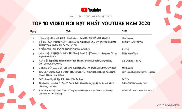 Rap Việt, Thách Thức Danh Hài & 7 Nụ Cười Xuân xuất sắc có mặt trong top 10 video nổi bật nhất YouTube 2020 - Ảnh 1.
