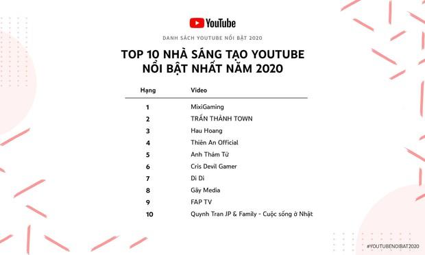 Di Di - gương mặt vừa lọt Top 10 YouTuber nổi bật nhất Việt Nam 2020 là ai? - Ảnh 1.