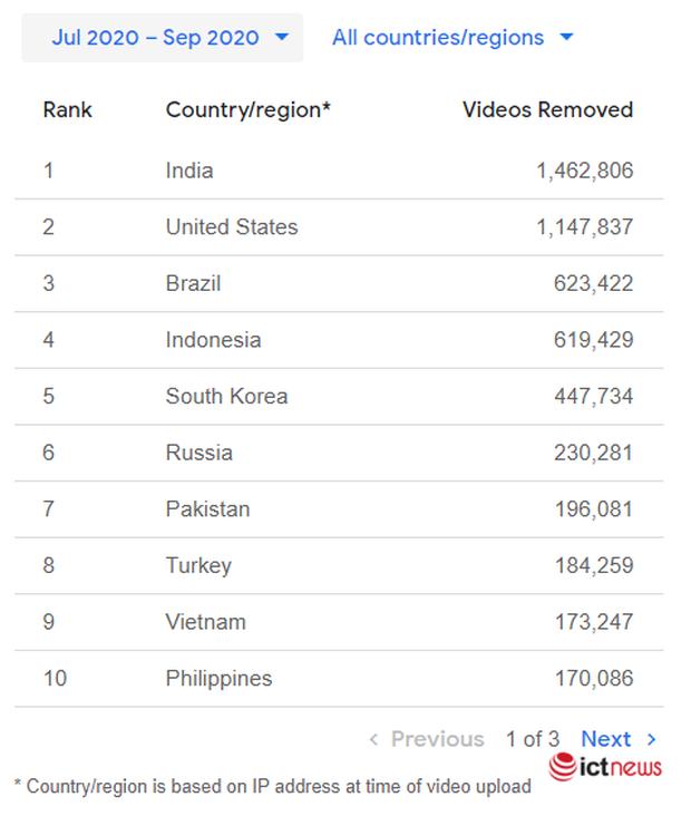 Hơn 170.000 video của người Việt đã bị YouTube gỡ bỏ trong quý III/2020 - Ảnh 2.