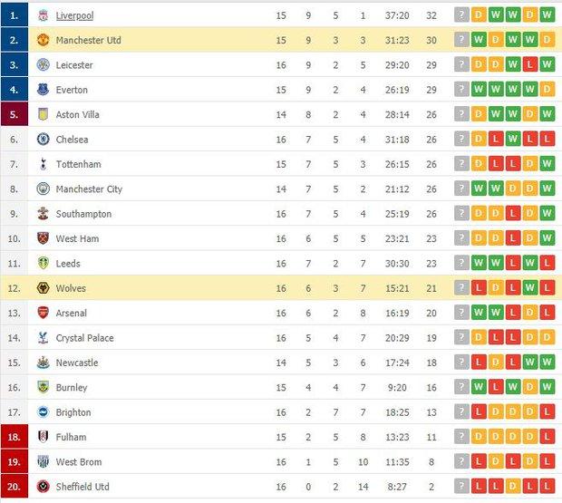 Thắng kịch tích trận cuối cùng của năm, MU lên nhì bảng Ngoại hạng Anh - Ảnh 10.