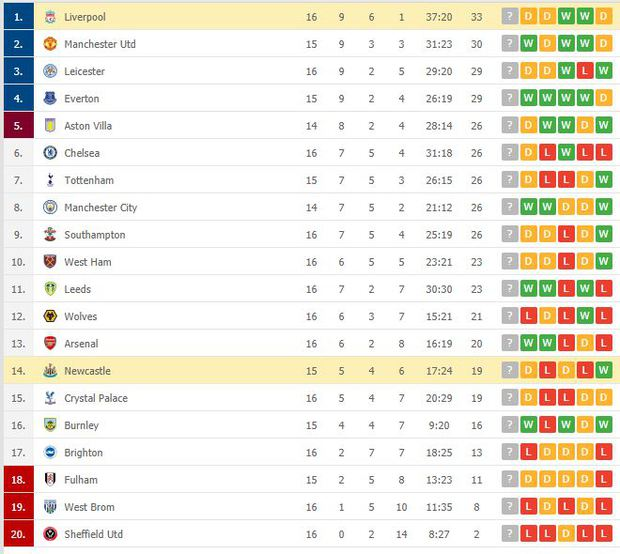 Liverpool bất lực trong trận đấu cuối cùng của năm, rơi vào tình thế đáng báo động - Ảnh 11.
