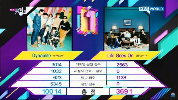 BTS tranh cúp cùng BTS nhưng bài mới lại thua đậm trước Dynamite, phá kỷ lục của EXO mà fan không biết vui hay buồn! - Ảnh 3.