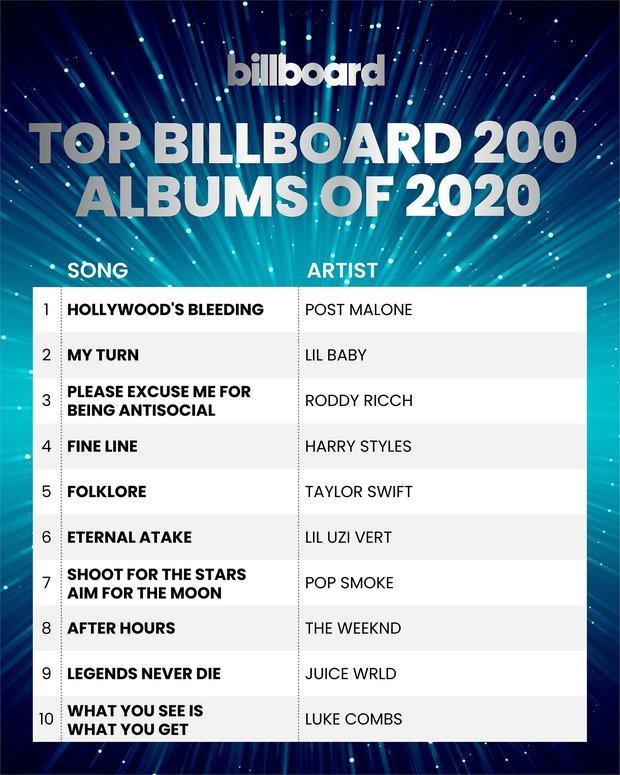 Billboard ra mắt loạt BXH cuối năm: Taylor Swift thống trị nữ nghệ sĩ, BTS xếp trên Ariana Grande và Lady Gaga, The Weeknd gỡ gạc danh dự! - Ảnh 10.