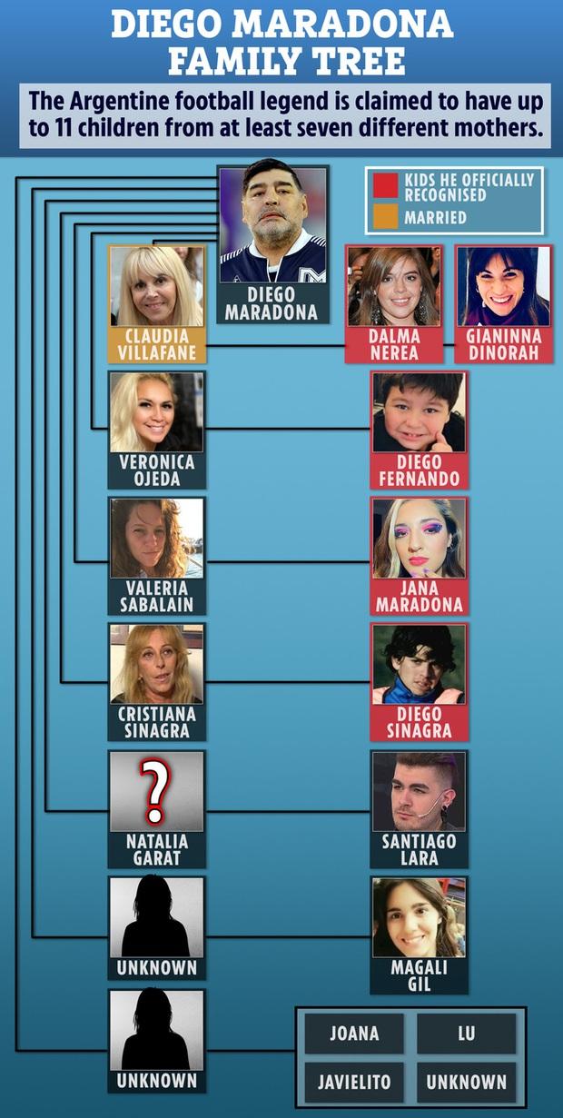 Bạn thân khẳng định Diego Maradona vẫn còn 2 người con chưa được thừa nhận - Ảnh 3.