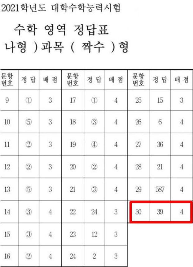 """""""Đu idol"""" và cái kết bất ngờ: 1 fan đi thi đại học và bí đáp án, cuối cùng đỗ luôn nhờ """"thần giao cách cảm"""" với Taeyeon? - Ảnh 3."""