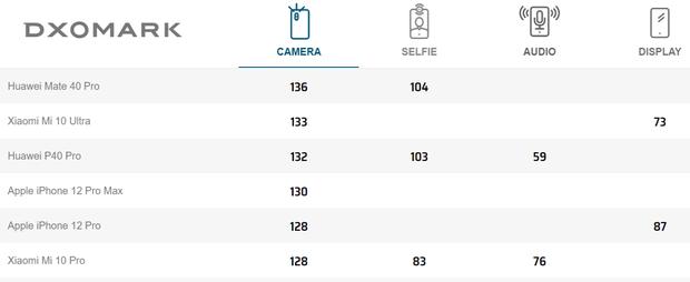 iPhone 12 Pro Max chỉ xếp thứ 4 trong bảng xếp hạng camera, kẻ chiến thắng hóa ra từng bị đánh giá chẳng ra gì - Ảnh 4.