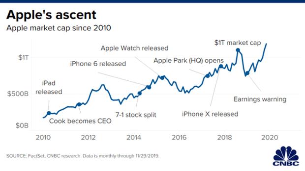 Thập kỷ thương trường 201X - Thập niên của iPhone: Apple đã tạo ra cuộc cách mạng tỷ đô thay đổi thế giới như thế nào? - Ảnh 1.