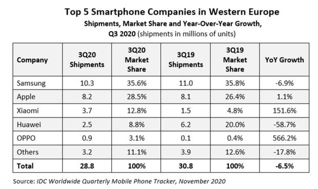 Doanh số bán smartphone của Huawei giảm mạnh tại thị trường Tây Âu và đó không còn là điều bất ngờ nữa - Ảnh 2.