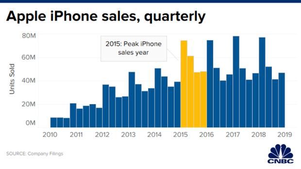 Thập kỷ thương trường 201X - Thập niên của iPhone: Apple đã tạo ra cuộc cách mạng tỷ đô thay đổi thế giới như thế nào? - Ảnh 6.