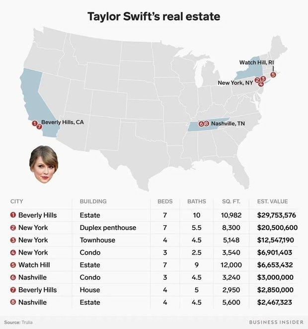 Taylor Swift xứng đáng là bà trùm bất động sản với  8 căn biệt thự, cái đắt nhất tận 25 triệu USD - Ảnh 2.