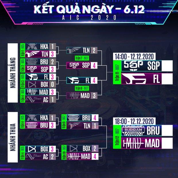 AIC 2020: BOX Gaming thất thủ đáng tiếc trước MAD Team, Liên Quân Việt Nam đặt trọn niềm tin vào Saigon Phantom và Team Flash - Ảnh 4.